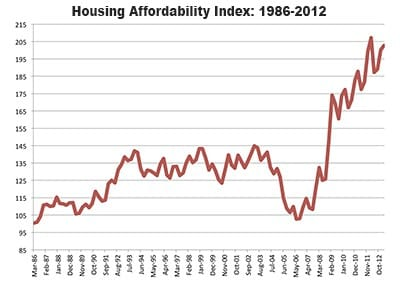 Housing Affordability At An All-Time High