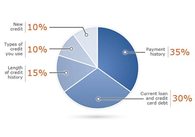 Credit Score is Key to Low Mortgage Rates and Costs